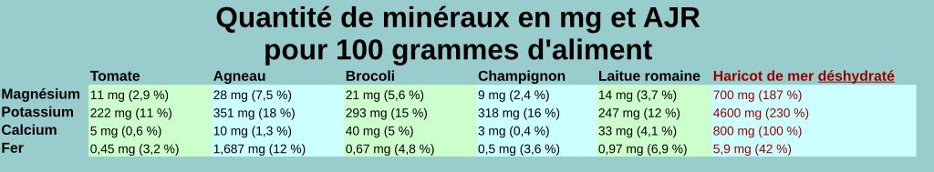 Comparatif des minéraux des algues avec d'autres légumes