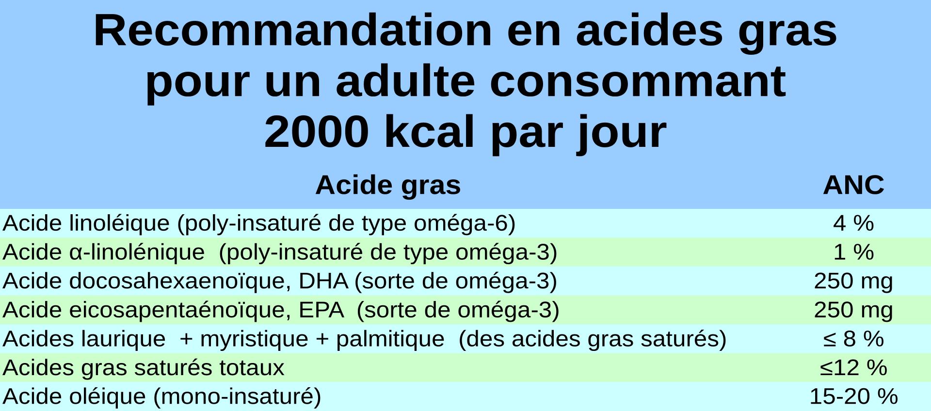 Apports nutritionnels conseillés en acides gras